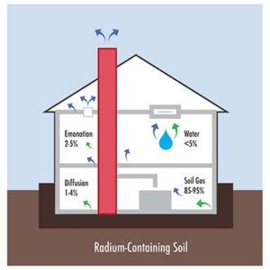 where-does-radon-come-from-internachi-400